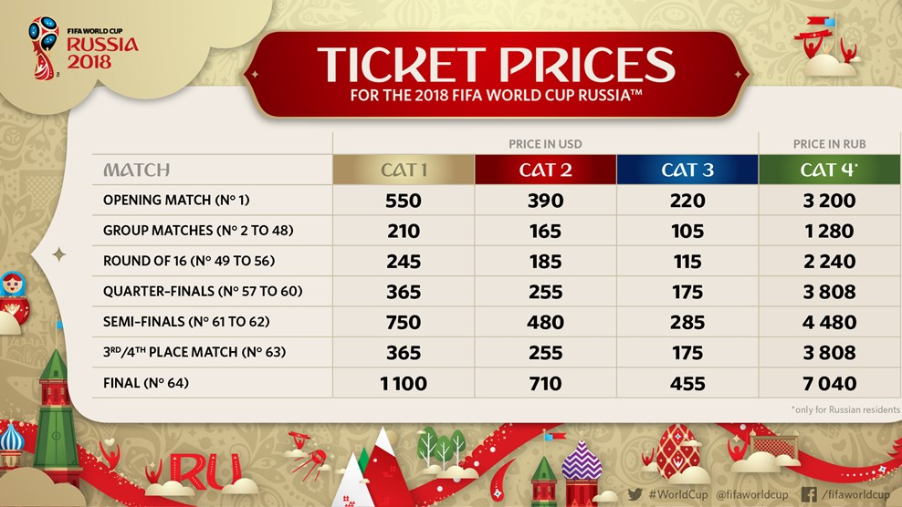 WC2018 ticket prices