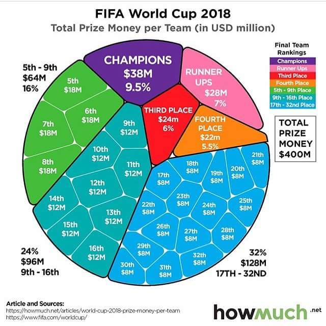 World Cup 2018 Prizes
